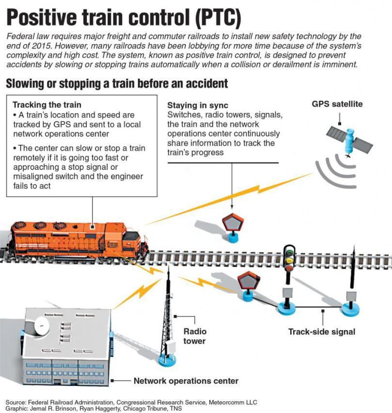 PTC Infographic